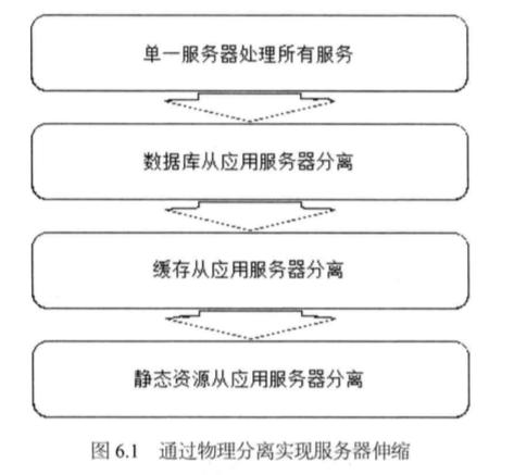 System_design_c6_1