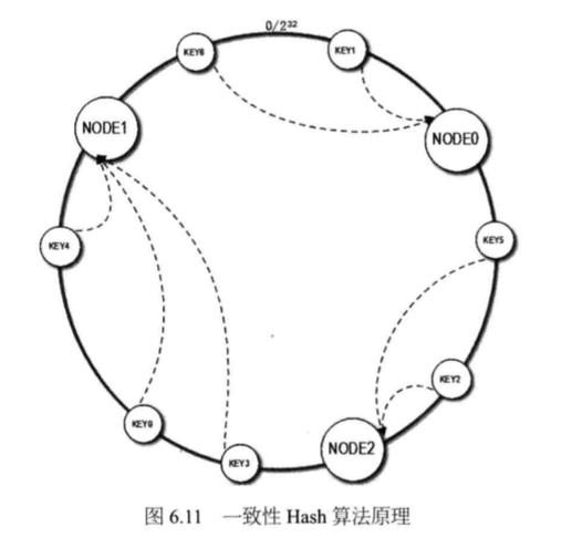 System_design_c6_11