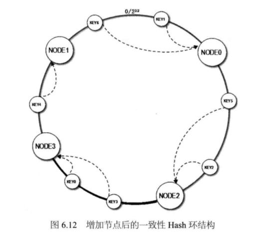 System_design_c6_12