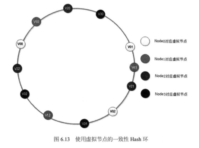 System_design_c6_13