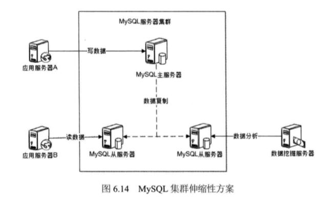 System_design_c6_14