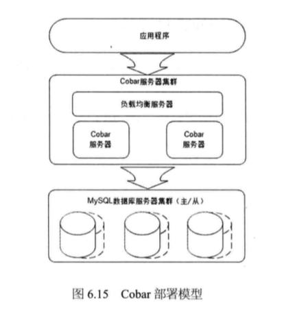 System_design_c6_15