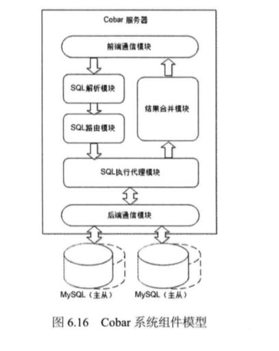 System_design_c6_16