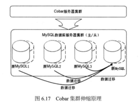 System_design_c6_17