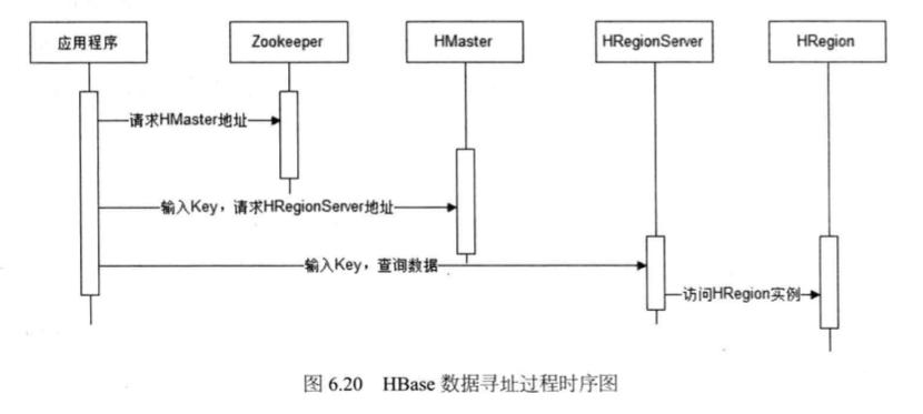 System_design_c6_20