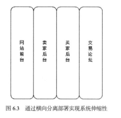 System_design_c6_3