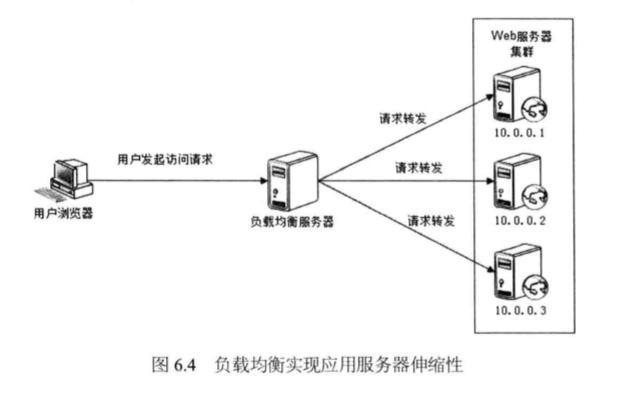 System_design_c6_4