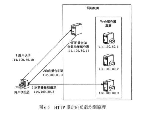System_design_c6_5