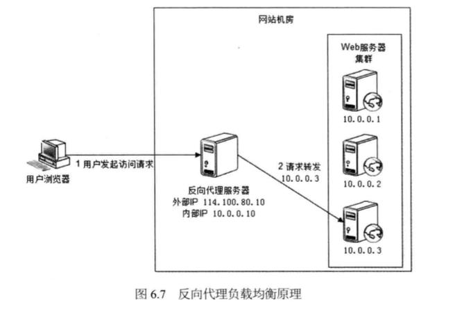 System_design_c6_7