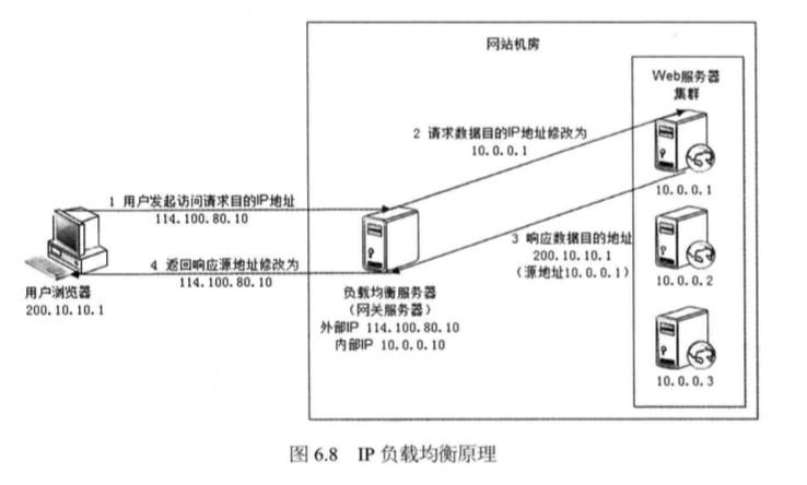 System_design_c6_8